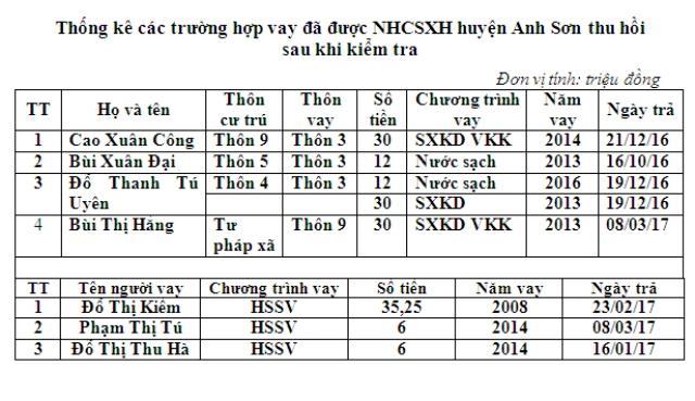 Đã thu hồi số vốn vay ưu đãi sai địa chỉ tại Hội Sơn, Anh Sơn, Nghệ An