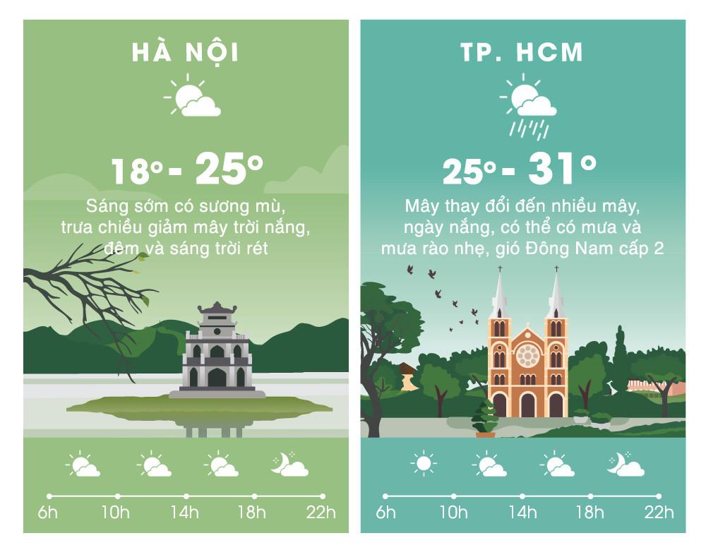 Mùng 2 Tết, Bắc Bộ nắng ấm, Nam Bộ nắng nóng