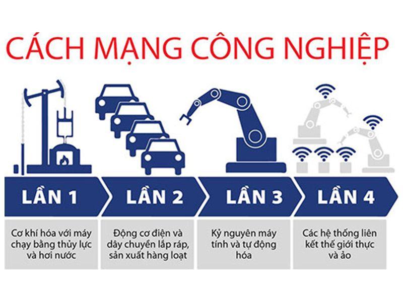 Công nghiệp 4.0 – Nắm bắt đột phá cho sự phát triển của Việt Nam