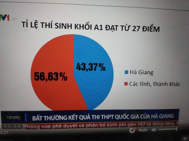 Hà Giang: Hơn 330 bài thi THPT quốc gia được tăng ít nhất 1 điểm