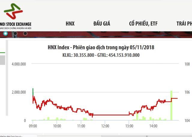 HNX: 241 lệnh vào hệ thống trong ngày đầu triển khai phiên giao dịch sau giờ