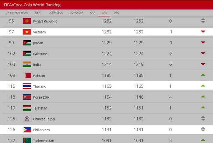 Đội tuyển bóng đá Việt Nam xếp hạng 97 thế giới trong tháng 7/2019