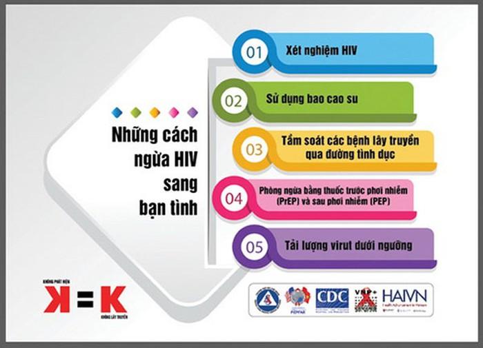 K=K là một cơ hội để biến đổi cuộc sống của người nhiễm HIV