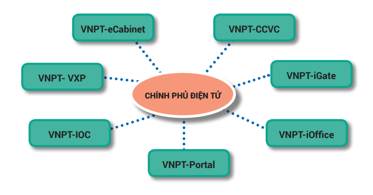 VNPT tập trung nguồn lực phát triển mạnh hệ sinh thái Chính phủ điện tử