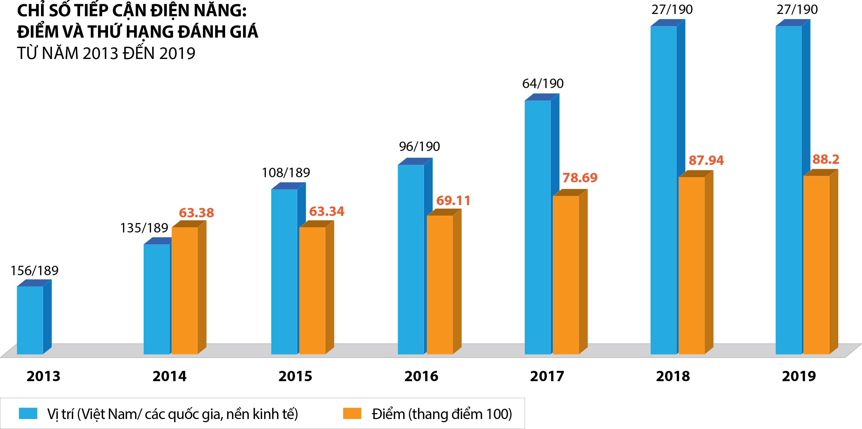 Chỉ số tiếp cận điện năng của Việt Nam tăng điểm 6 năm liên tục