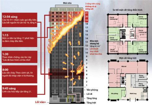 Grenfell Tower fire death toll rises to around 80