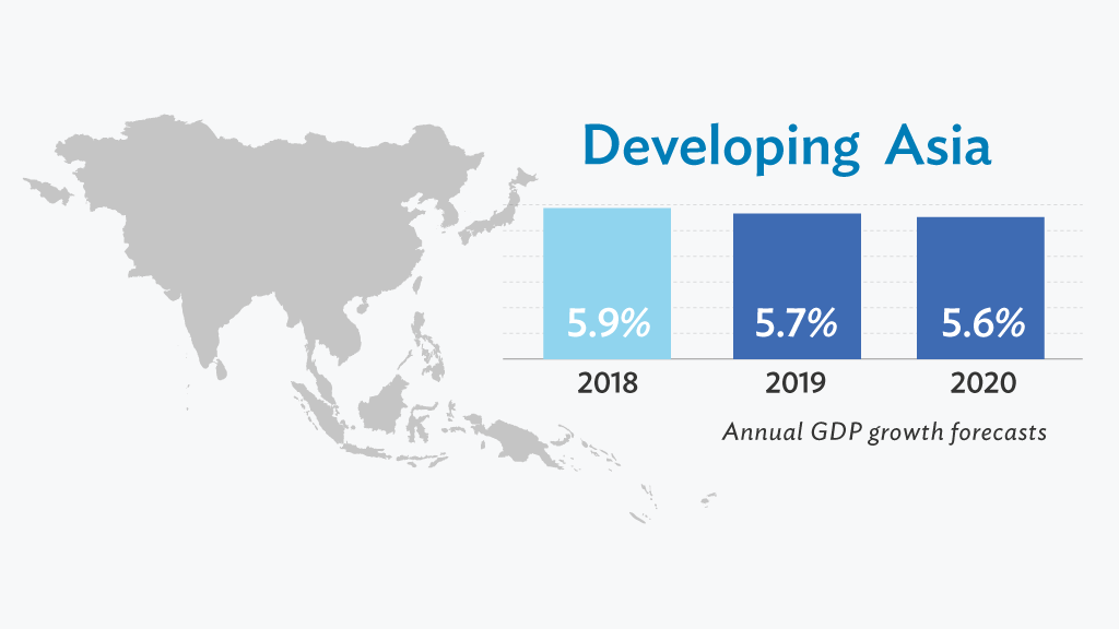 Growth remains strong across most of developing Asia