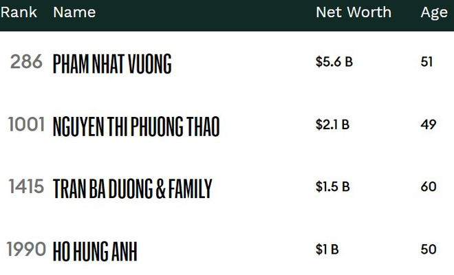 Forbes honors 4 Vietnamese billionaires