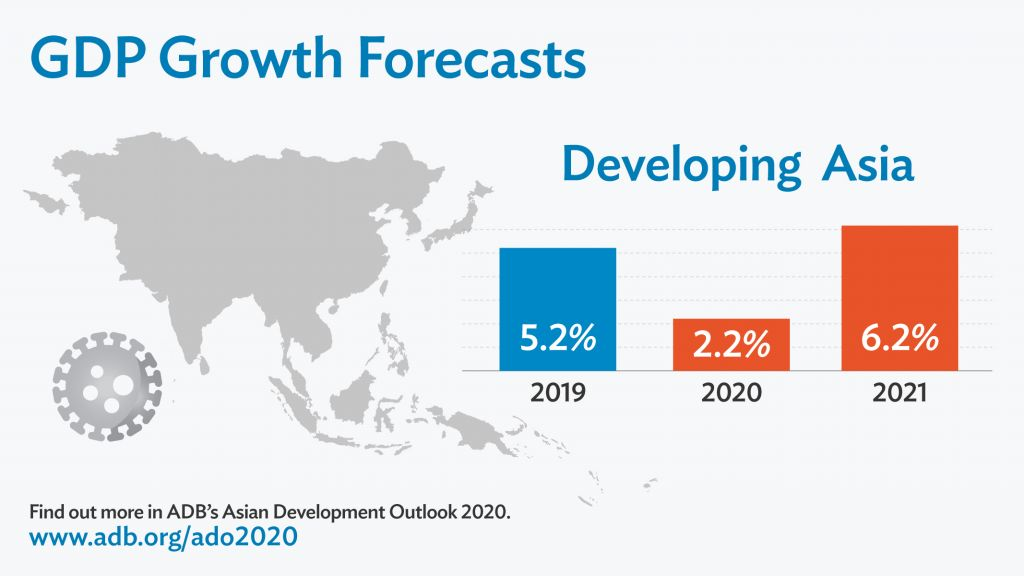 Developing Asia growth to fall in 2020 on COVID-19 impact