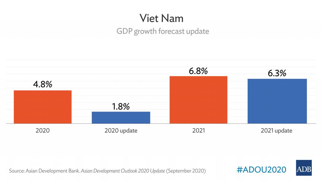 Viet Nam's economy remains resilient despite COVID-19 challenges