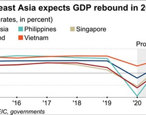 Vietnam's growth continues to lead Southeast Asia