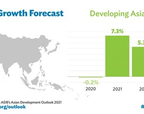 Developing Asia to grow 7.3% in 2021 even as COVID-19 lingers