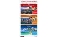Three Vietnam tourist cities among world