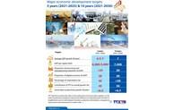 Major economic development targets by 2030