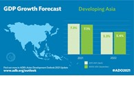 ADB trims developing Asia 2021 growth outlook to 7.1% amid continued COVID-19 concerns