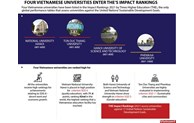 Four Vietnamese universities enter THE