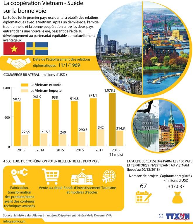 La coopération Vietnam - Suède sur la bonne voie