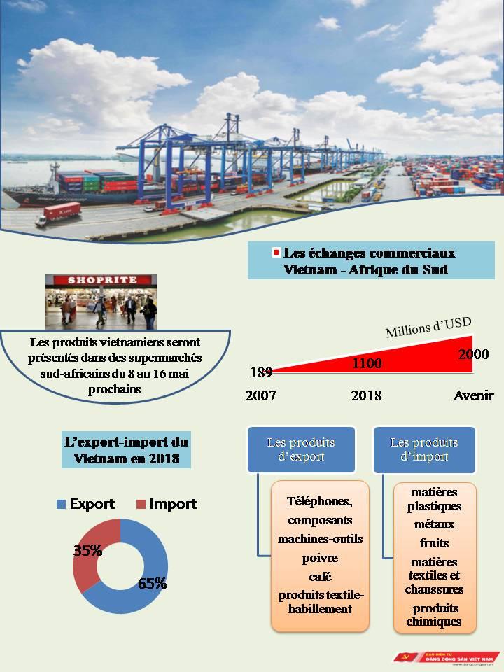Infographic: Vietnam et Afrique du Sud visent 2 milliards d'USD d'échanges commerciaux
