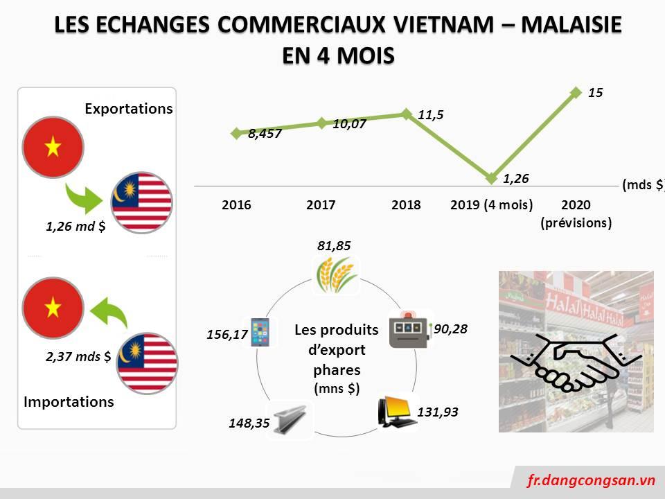 [Infographic] Promotion des échanges commerciaux Vietnam - Malaisie