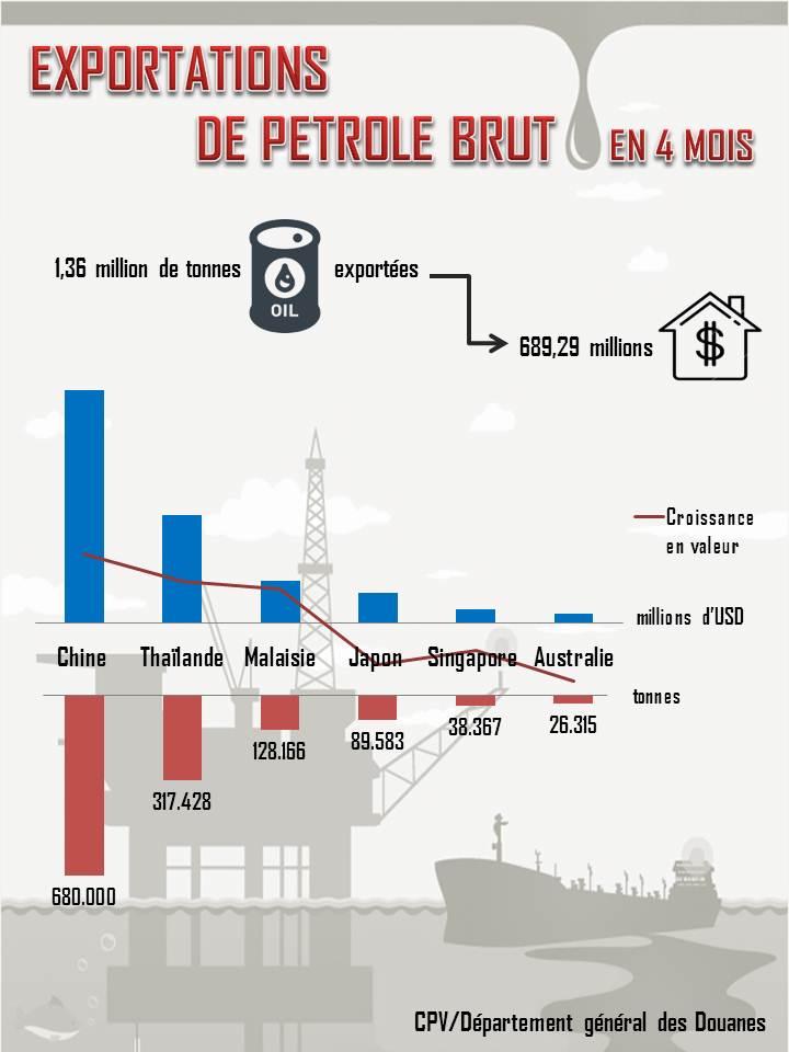 Bond des exportations vietnamiennes de pétrole brut