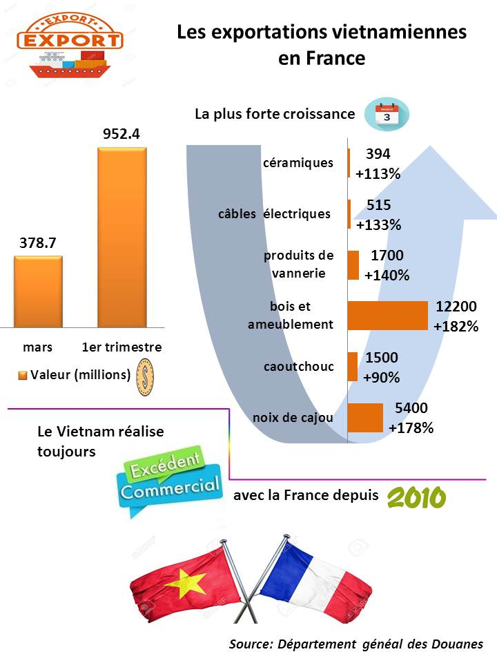 Infographique: Bond des exportations vietnamiennes en France