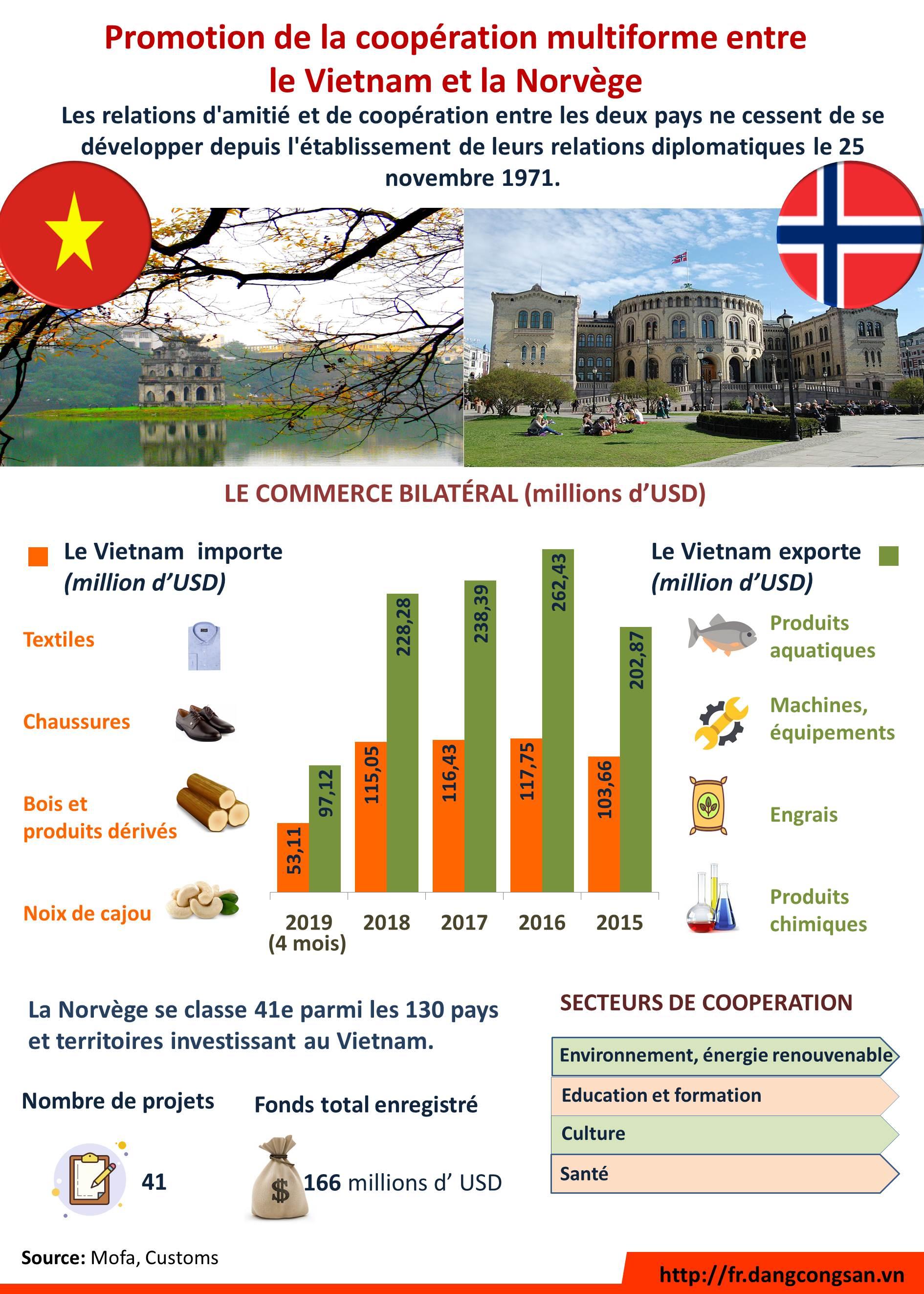 [Infographic] Promotion de la coopération multiforme entre le Vietnam et la Norvège