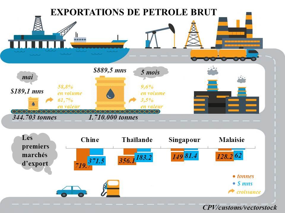 [Infographic] Pétrole brut: Plus de 1,7 million de tonnes exportées en 5 mois
