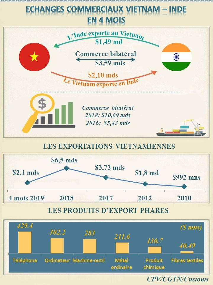 [Infographic] Vietnam – Inde: Croissance du commerce bilatéral