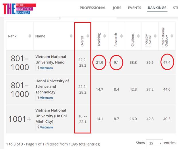 Des universités vietnamiennes entrent dans le classement de Times Higher Education
