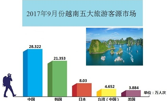 2017年前9个月越南的五大旅游客源市场