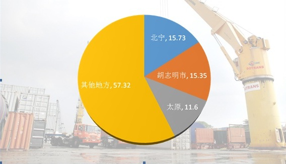 北宁省超过胡志明市成为越南出口额最大的省市