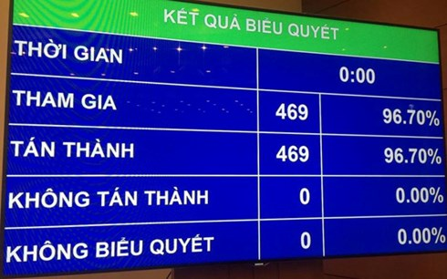 越南国会通过批准CPTPP协定的决议
