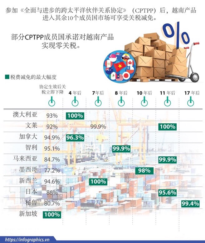CPTPP对越南产品的减税路线图