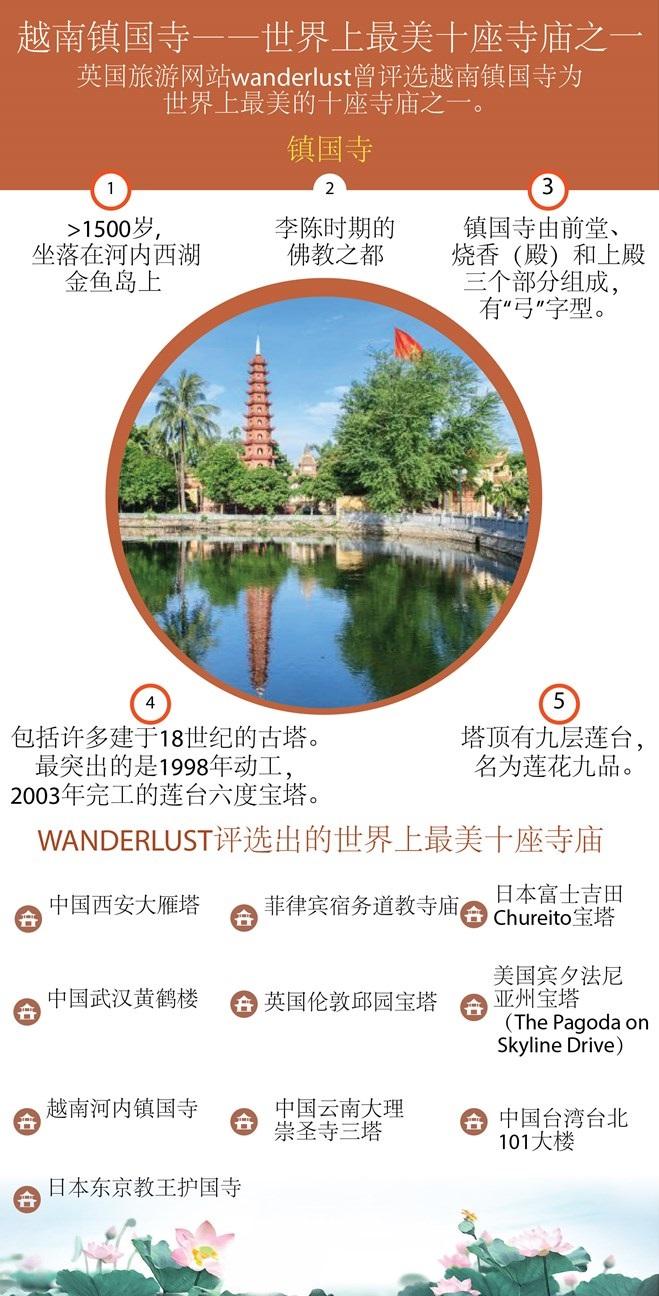 图表新闻:越南镇国寺——世界最美的十座寺庙之一