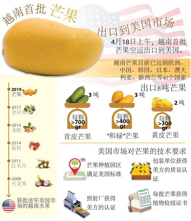 图表新闻:越南首批芒果出口到美国市场