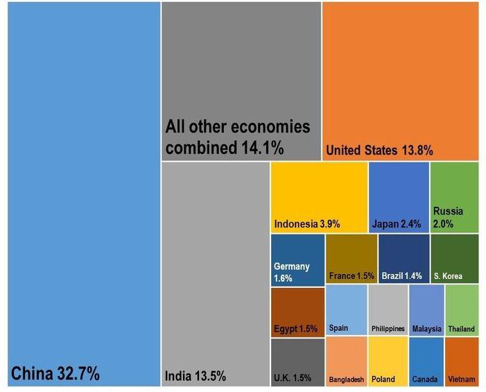 对全球经济增长贡献最大的20个经济体预测名单出炉 越南榜上有名