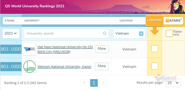 越南两所大学继续入选2021年世界大学排名榜
