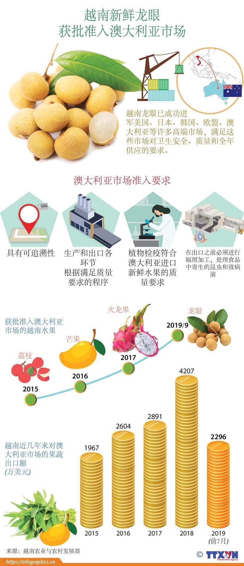 图表新闻:越南新鲜龙眼 获批准入澳大利亚市场