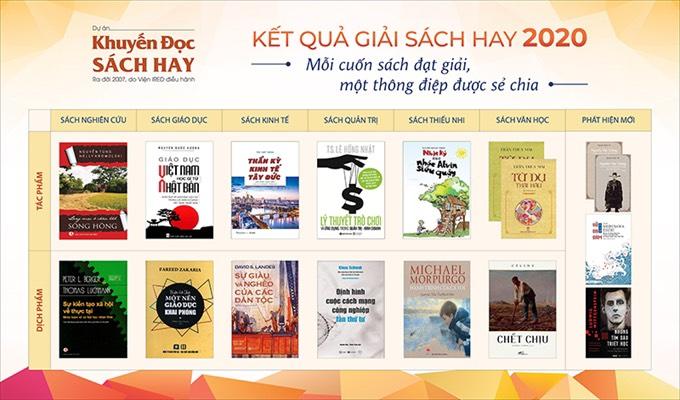"""2020年第十届""""越南好书奖""""评选结果揭晓"""