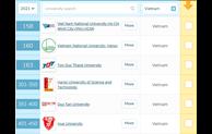 2021 QS亚洲大学排名出炉:越南11所大学登榜
