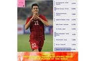 2022年世界杯亚洲预选赛第三轮比赛:越南前锋阮进灵荣膺12强赛周最佳球员