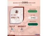 越南报告新增3595例确诊病例