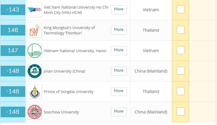 ĐH Quốc gia TP Hồ Chí Minh xếp thứ 143 QS Asia, tăng 58 bậc